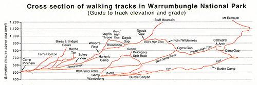 Cхема высот и треков, Национальный Парк Варрамбангл, Warrumbungle NP, Новый Южный Уэльс, New South Wales, NSW, Австралия, Australia