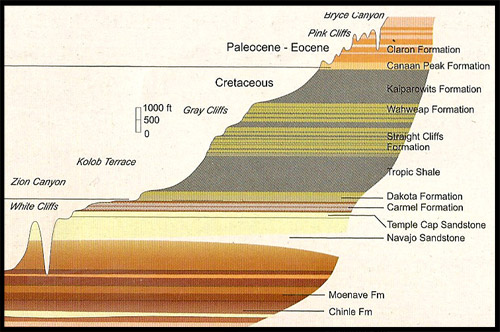 Парадная лестница, The Grand Staircase, Каньон Брайс, Bryce Canyon, Юта, Utah, США, USA, Америка, America